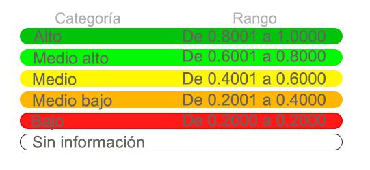 ponderacion-ranking-gestion-municipal